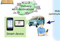 **-Fujitsu Launches Enterprise Application Logifit TM-NexTR, Enabling Use of Smart Devices as Conditions Require